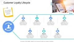 Managing Customer Experience Customer Loyalty Lifecycle Template PDF