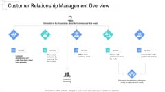 Managing Customer Experience Customer Relationship Management Overview Introduction PDF
