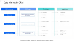 Managing Customer Experience Data Mining In CRM Template PDF