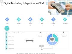Managing Customer Experience Digital Marketing Integration In CRM Elements PDF