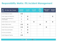 Managing ITIL Incidents Planning Responsibility Matrix ITIL Incident Management Ppt Summary Clipart Images PDF