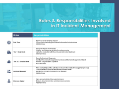Managing ITIL Incidents Planning Roles And Responsibilities Involved In It Incident Management Microsoft PDF