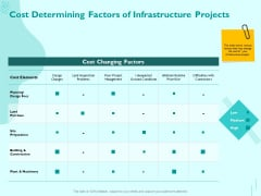 Managing IT Operating System Cost Determining Factors Of Infrastructure Projects Summary PDF