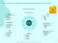 Managing IT Operating System Critical Infrastructure Dependencies And Interdependencies Assessment Framework Guidelines PDF