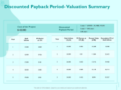 Managing IT Operating System Discounted Payback Period Valuation Summary Inspiration PDF