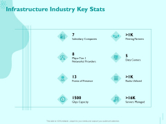 Managing IT Operating System Infrastructure Industry Key Stats Ppt Slides PDF