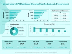 Managing IT Operating System Infrastructure KPI Dashboard Showing Cost Reduction And Procurement Brochure PDF