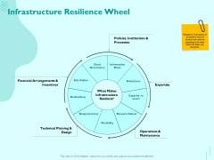 Managing IT Operating System Infrastructure Resilience Wheel Ppt Ideas Background Image PDF