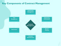 Managing IT Operating System Key Components Of Contract Management Portrait PDF