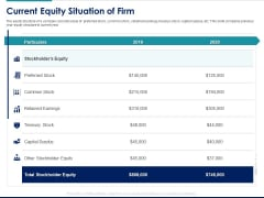 Managing Organization Finance Current Equity Situation Of Firm Ppt Styles Display PDF