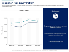 Managing Organization Finance Impact On Firm Equity Pattern Ppt Professional Grid PDF