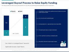Managing Organization Finance Leveraged Buyout Process To Raise Equity Funding Ppt Slides Clipart Images PDF