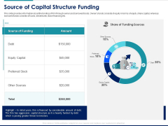 Managing Organization Finance Source Of Capital Structure Funding Ppt Inspiration Outfit PDF