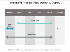 Managing Process Flow Design And Deploy Ppt PowerPoint Presentation Professional Background Images