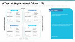 Managing Strong Company Culture In Business 4 Types Of Organizational Culture Market Introduction PDF