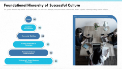 Managing Strong Company Culture In Business Foundational Hierarchy Of Successful Culture Mockup PDF