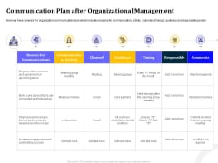 Managing Work Relations In Business Communication Plan After Organizational Management Ppt Inspiration Picture PDF