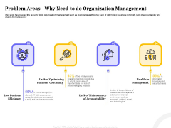 Managing Work Relations In Business Problem Areas Why Need To Do Organization Management Ppt PowerPoint Presentation Summary Samples PDF