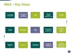 Manda Key Steps Ppt PowerPoint Presentation Ideas Clipart
