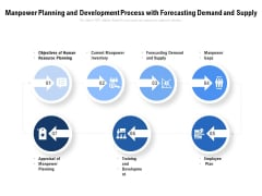 Manpower Planning And Development Process With Forecasting Demand And Supply Ppt PowerPoint Presentation Icon Diagrams PDF