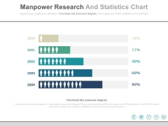 Manpower Research And Statistics Chart Powerpoint Slides