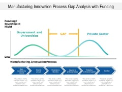 Manufacturing Innovation Process Gap Analysis With Funding Ppt PowerPoint Presentation Infographic Template Brochure