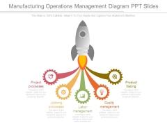 Manufacturing Operations Management Diagram Ppt Slides