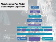 Manufacturing Plan Model With Enterprise Capabilities Ppt PowerPoint Presentation Gallery Aids PDF