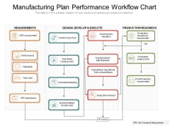 Manufacturing Plan Performance Workflow Chart Ppt PowerPoint Presentation File Pictures PDF