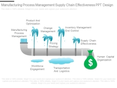 Manufacturing Process Management Supply Chain Effectiveness Ppt Design