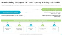 Manufacturing Strategy Of SW Care Company To Safeguard Quality Slides PDF