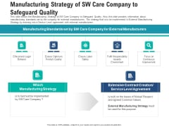 Manufacturing Strategy Of Sw Care Company To Safeguard Quality Pictures PDF