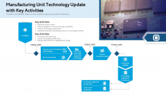 Manufacturing Unit Technology Update With Key Activities Ppt Pictures Backgrounds PDF