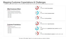 Mapping Customer Expectations And Challenges Ppt Pictures Mockup PDF
