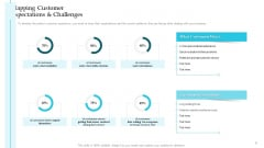 Mapping Customer Expectations And Challenges Steps Improve Customer Engagement Business Development Portrait PDF