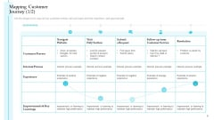 Mapping Customer Journey Visit Steps To Improve Customer Engagement For Business Development Rules PDF