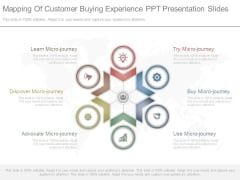 Mapping Of Customer Buying Experience Ppt Presentation Slides