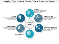 Mapping Organizational Culture Control Structure And System Ppt PowerPoint Presentation Infographics Aids