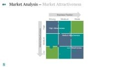 Market Analysis Market Attractiveness Ppt PowerPoint Presentation Model