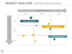 Market Analysis Market Attractiveness Ppt PowerPoint Presentation Summary Master Slide