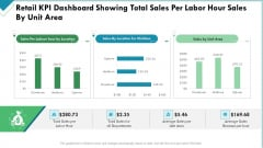 Market Analysis Of Retail Sector Retail KPI Dashboard Showing Total Sales Per Labor Hour Sales By Unit Area Themes PDF