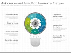 Market Assessment Powerpoint Presentation Examples