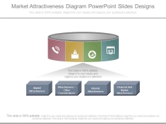 Market Attractiveness Diagram Powerpoint Slides Designs