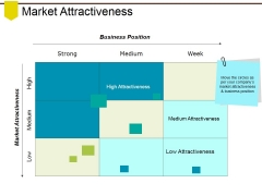 Market Attractiveness Ppt PowerPoint Presentation Icon Slide Portrait