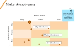 Market Attractiveness Ppt PowerPoint Presentation Layouts Grid