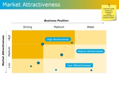 Market Attractiveness Ppt PowerPoint Presentation Model Example Topics