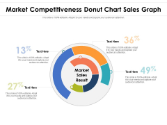 Market Competitiveness Donut Chart Sales Graph Ppt PowerPoint Presentation File Visual Aids PDF