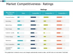 Market Competitiveness Ratings Management Ppt PowerPoint Presentation Inspiration Example