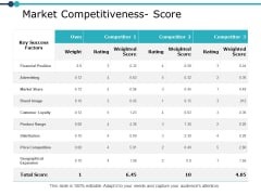 Market Competitiveness Score Strategy Ppt PowerPoint Presentation Pictures Samples