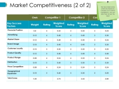 Market Competitiveness Template 1 Ppt PowerPoint Presentation Infographics Vector